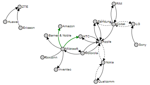 Force Directed Graph showing Directionality