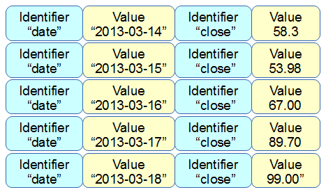Single identifier and value
