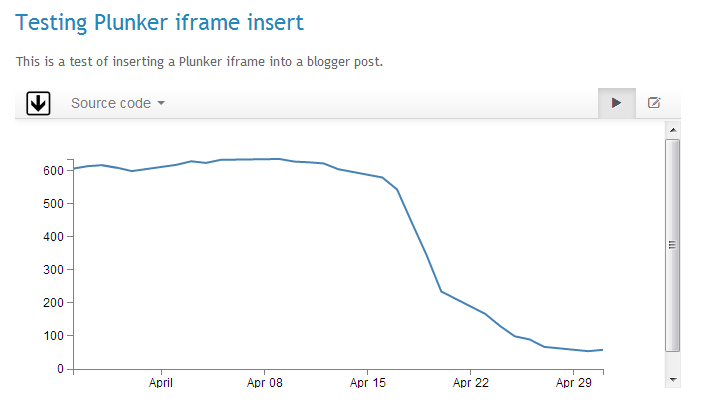 Plunker iframe inserted in a blog post
