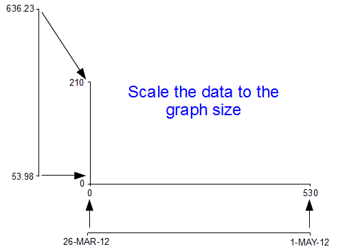 Scaling the data to the graph size