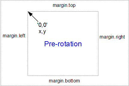 Reference point pre-rotation