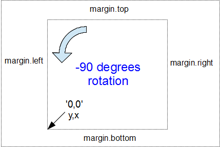 Reference point after rotation