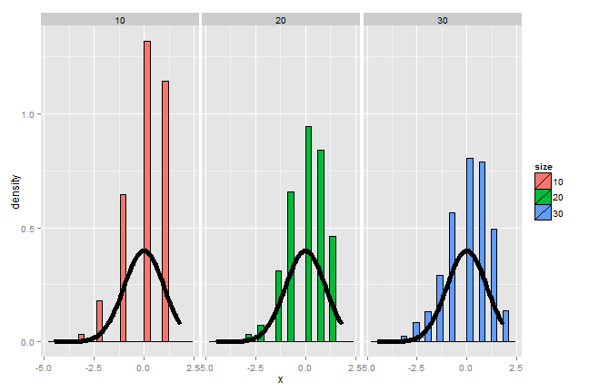 Results of the simulation when p=0.9