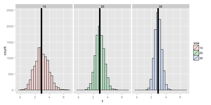 Simulated distributions of variances of dies