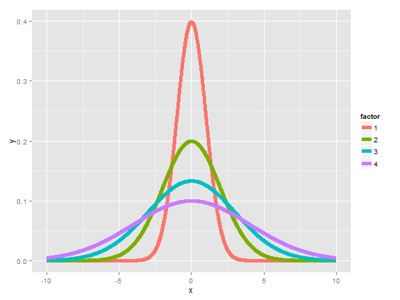 Distributions with increasing variance