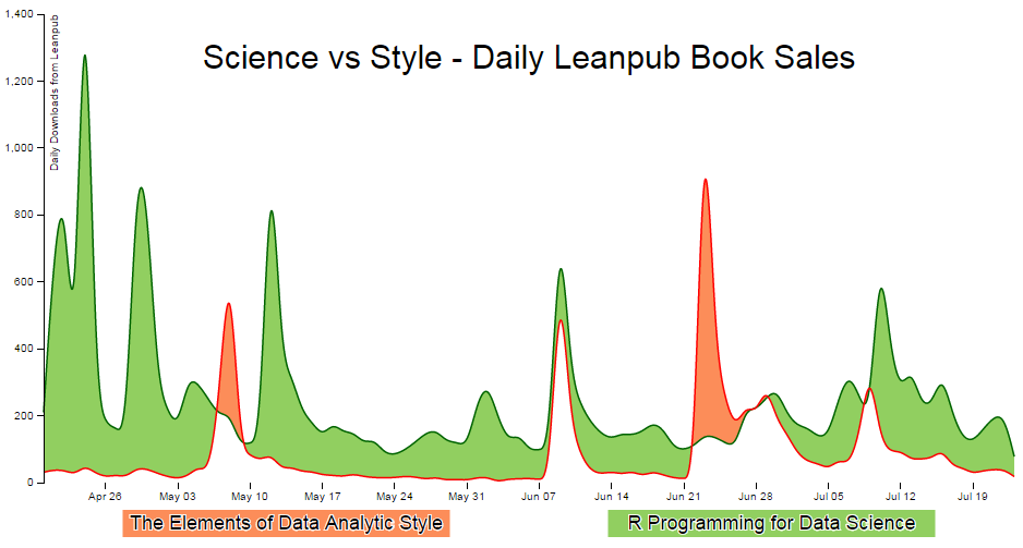 Science vs Style - Daily Leanpub Book Sales