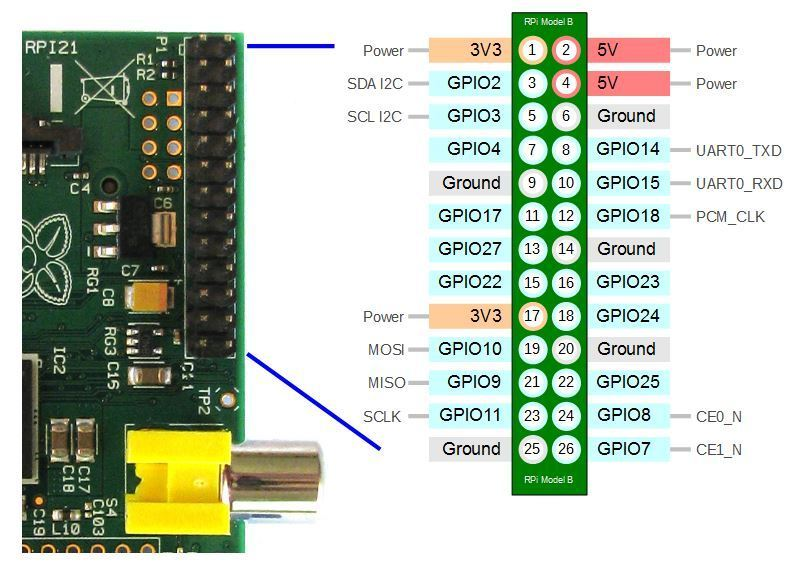 Raspberry Pi B+ GPIO Connector