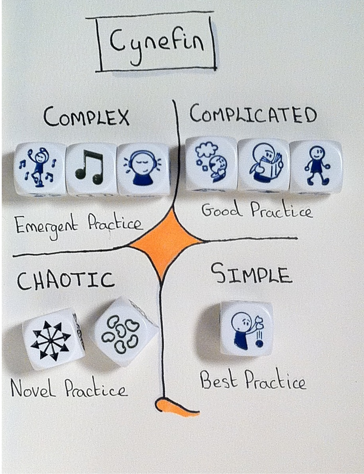 Cynefin Framework sketch