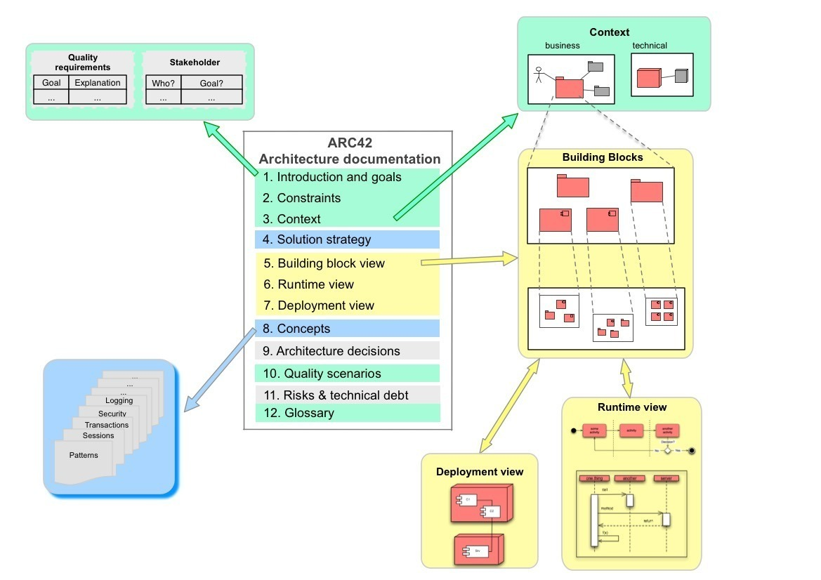 Read Arc42 Faq Leanpub Block Diagram Libreoffice Figure 1