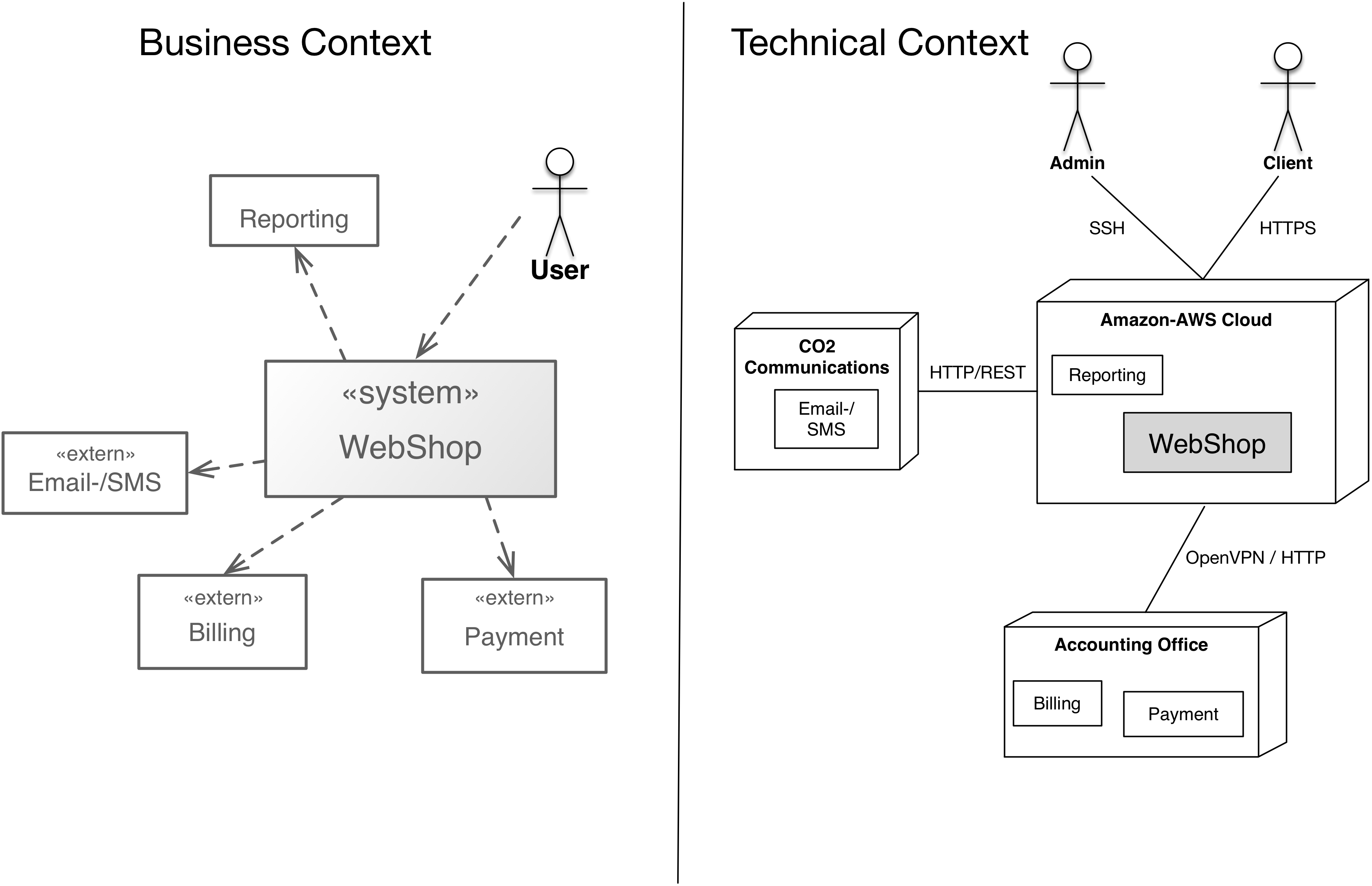 Business and technical context (of a simple web shop)