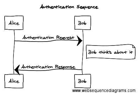 WebSequenceDiagram example
