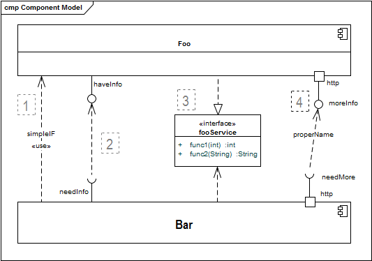 Various options for interfaces in UML