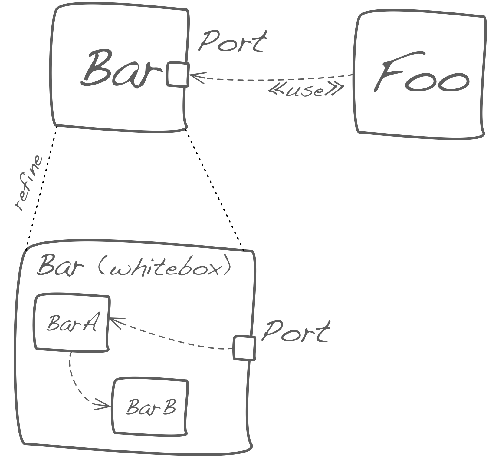 Ports to show mapping between blackbox and its refinement