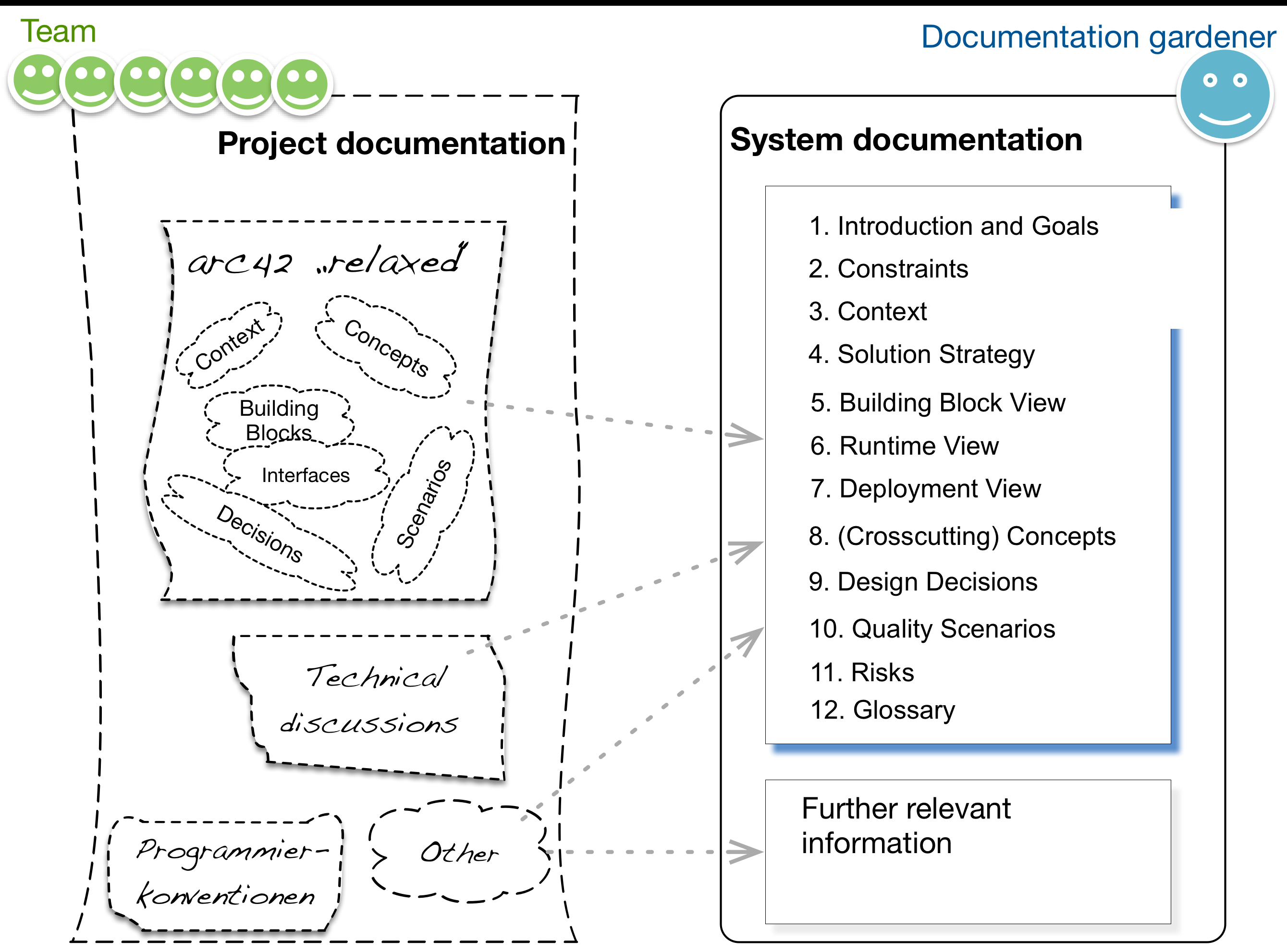 Read communicating software architectures with arc42 leanpub in tip iii 7 we proposed to separate system and project documentation like shown in the following diagram malvernweather Images