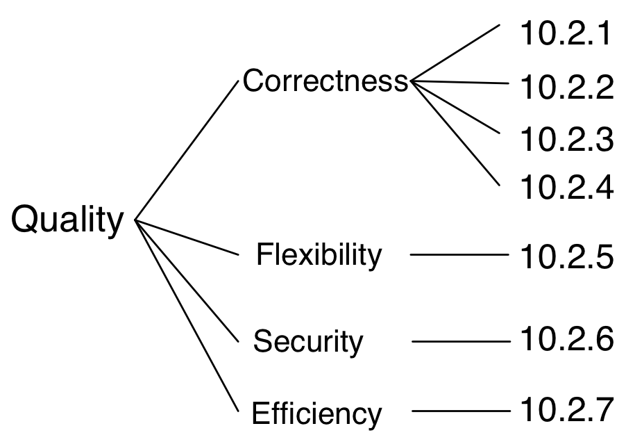 Read communicating software architectures with arc42 leanpub quality tree malvernweather Images