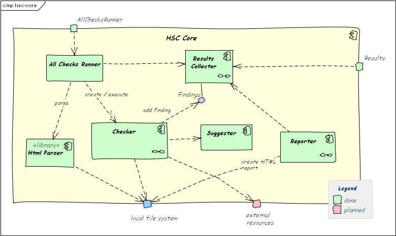 Read Communicating Software Architectures with arc42 | Leanpub