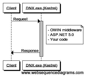 Request processing in Kestrel