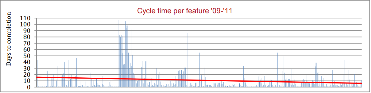Cycle Time per feature 2009 to 2011