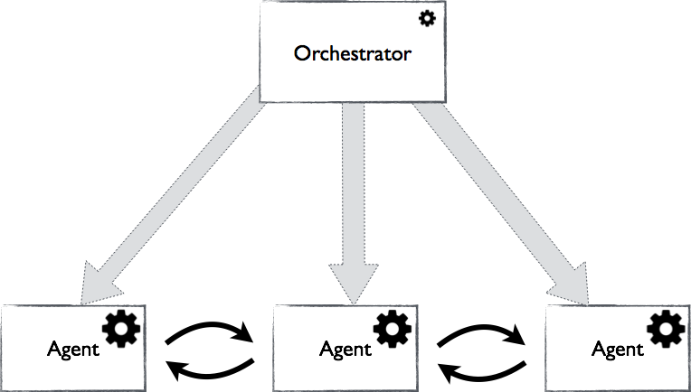 The decentralisation of Orchestrator and Agents