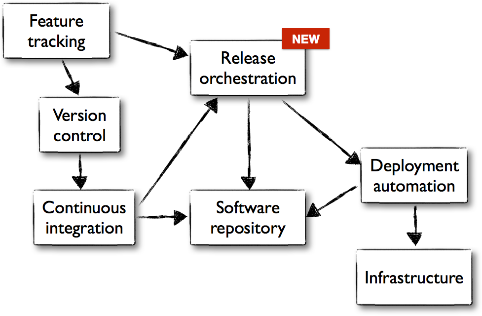 The software delivery flow, showing Release Orchestration added
