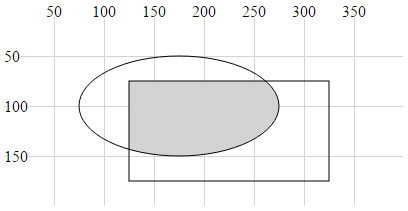 Combination of the ellipse and the rectangle