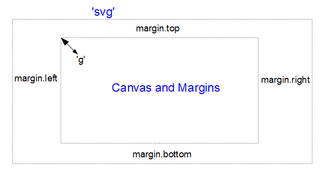 Graph area and margins