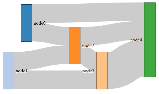 Move your nodes in x *and* y!