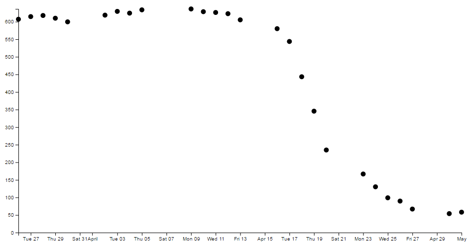 A scatter plot without the line this time