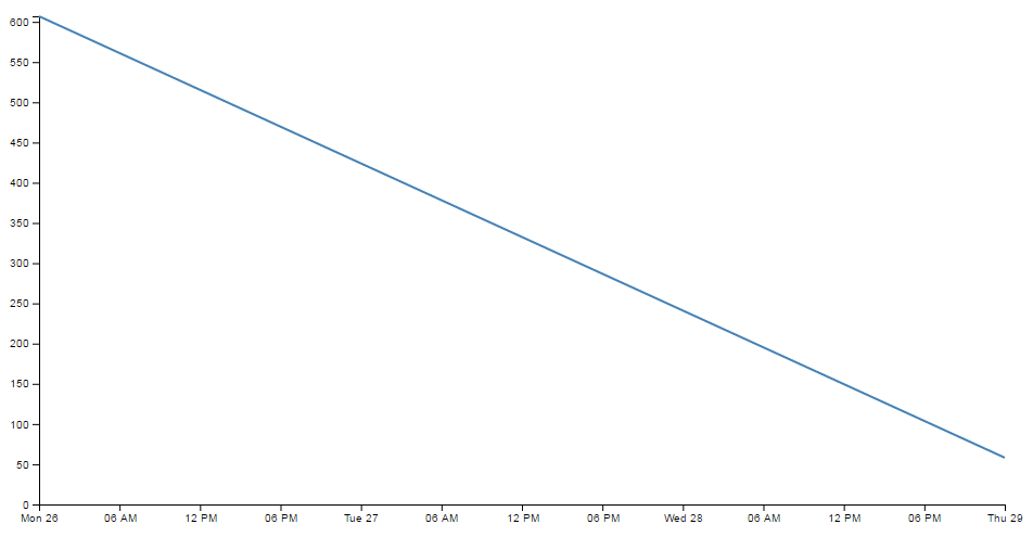 Simple line graph over three days