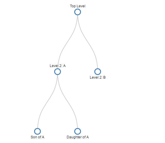 Simple tree layout diagram