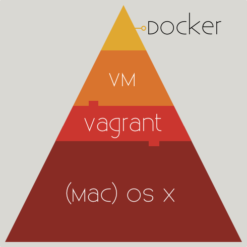 Figure A: The example will end with a Docker container running inside a Ubuntu VM, managed by Vagrant, and running on OS X