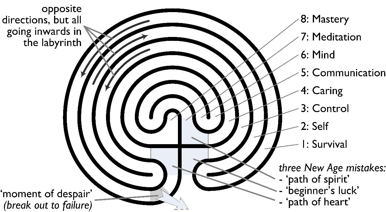 read disciplines of dowsing