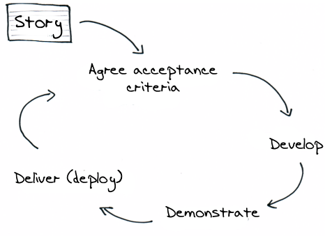 The expanded story delivery lifecycle