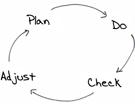 Identifying business metrics inputs directly into the check step of Deming's PDCA cycle