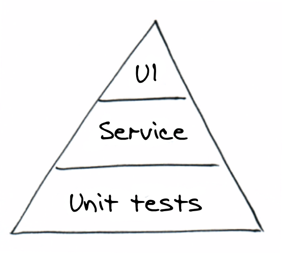 The testing triangle; fewer tests exist that exercise the UI than core services (behaviours) and components (units)