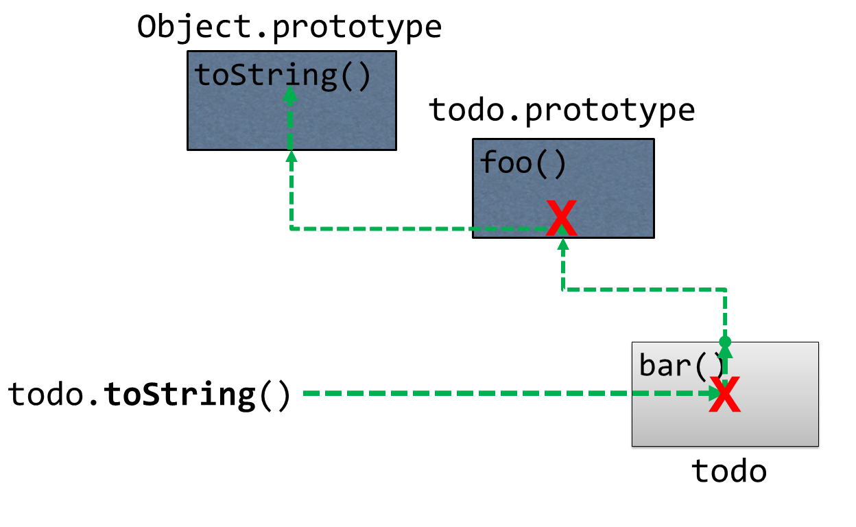 Prototypical Linking: `Object.prototype`