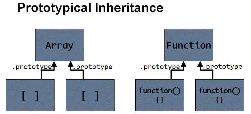 Prototypical inheritance