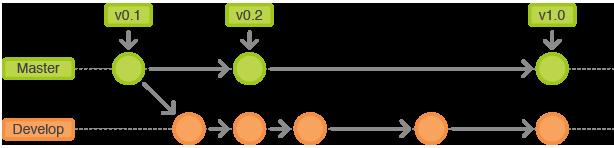 Read Git Flow | Leanpub