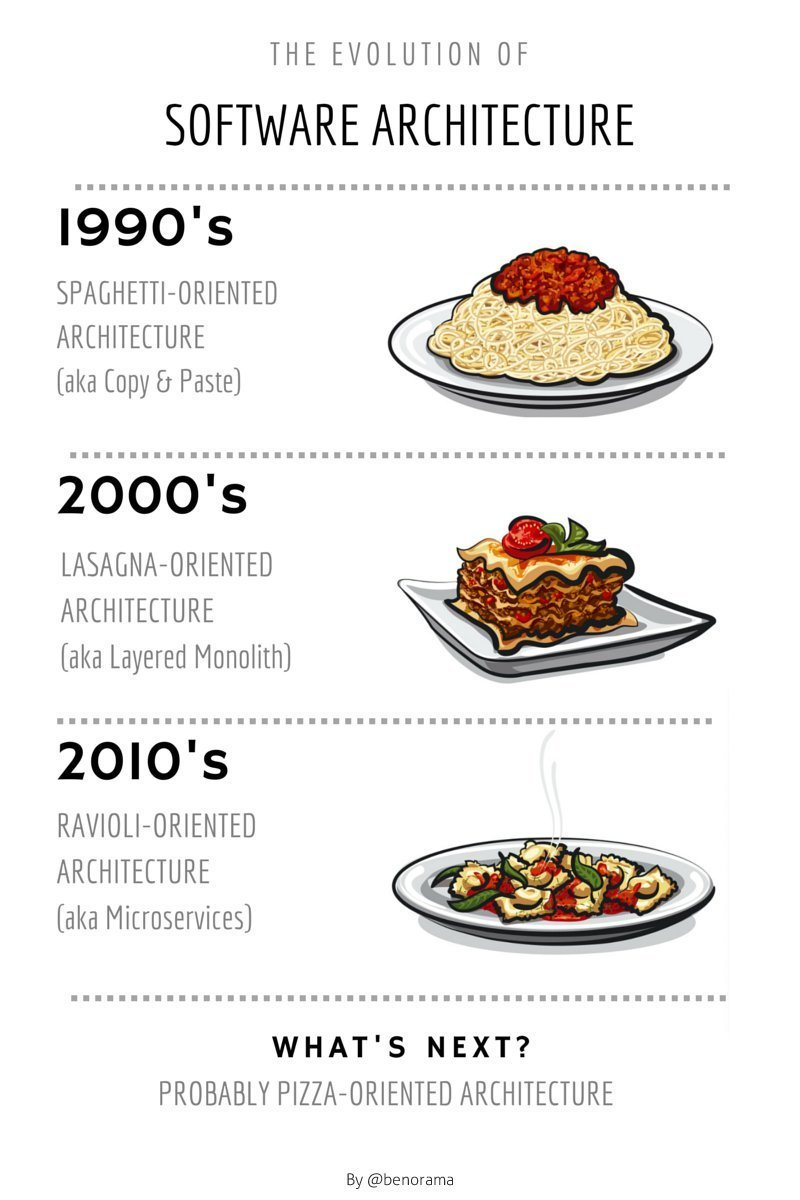 Software architecture evolution