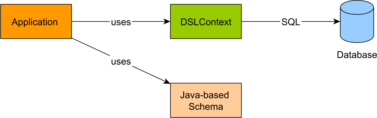 Figure 17.2: Typesafe schema usage