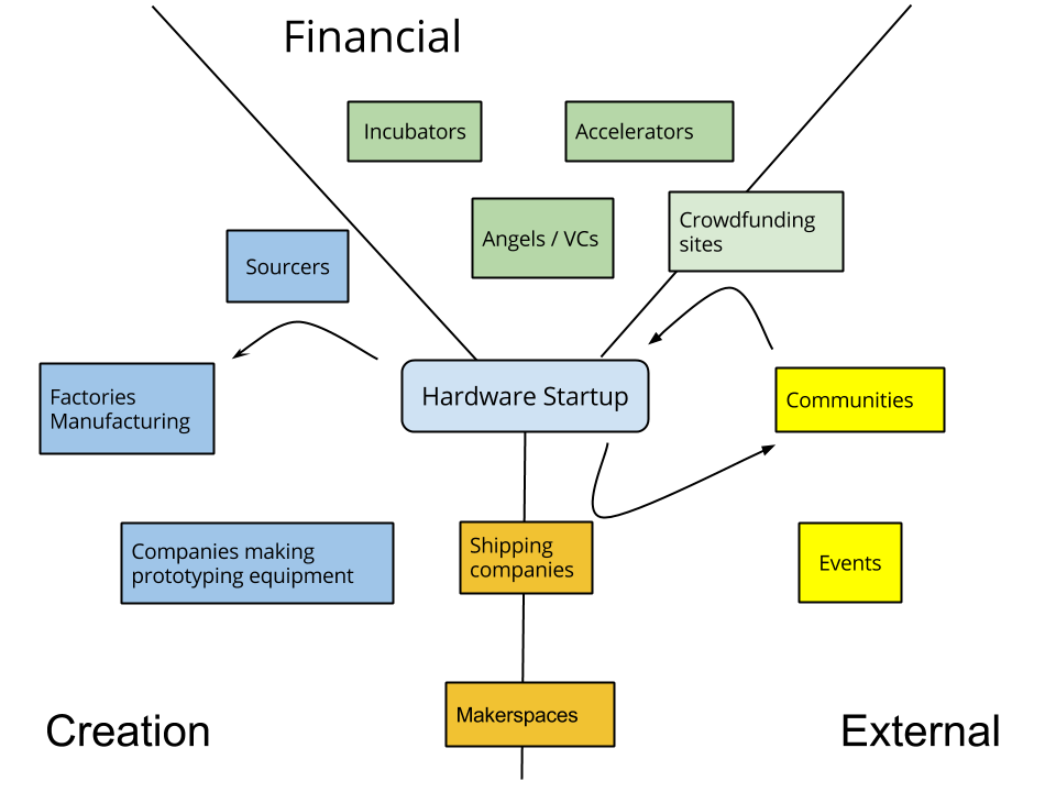 Figure 2: Hardware startup ecosystem overview