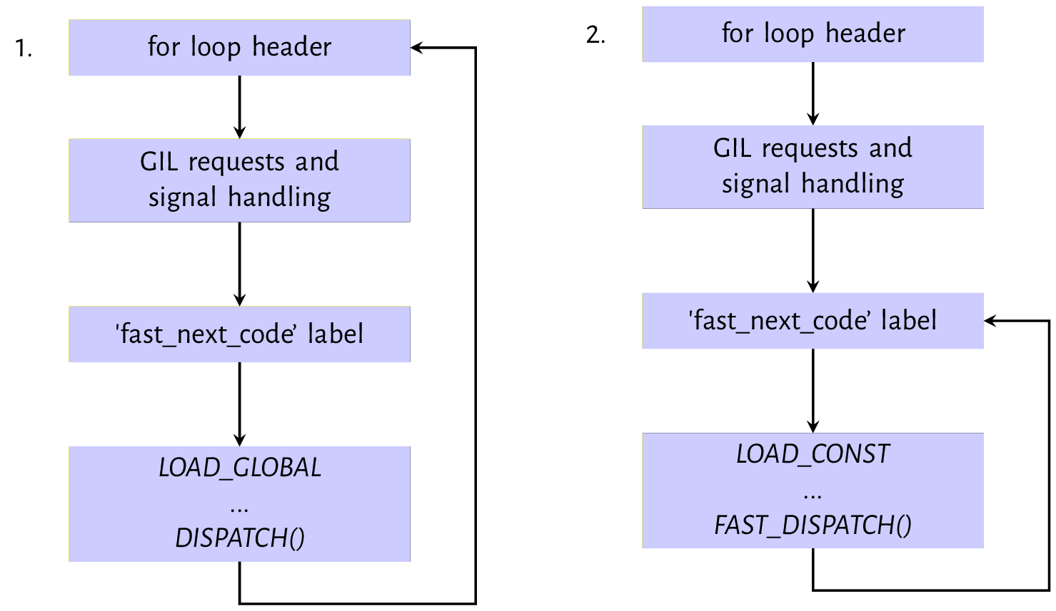 Read Inside The Python Virtual Machine | Leanpub