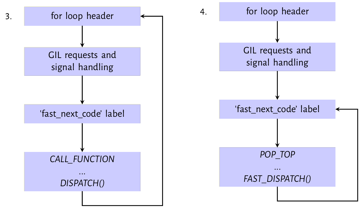 Figure 9.2: Evaluation path for `CALL_FUNCTION` and `POP_TOP` instruction