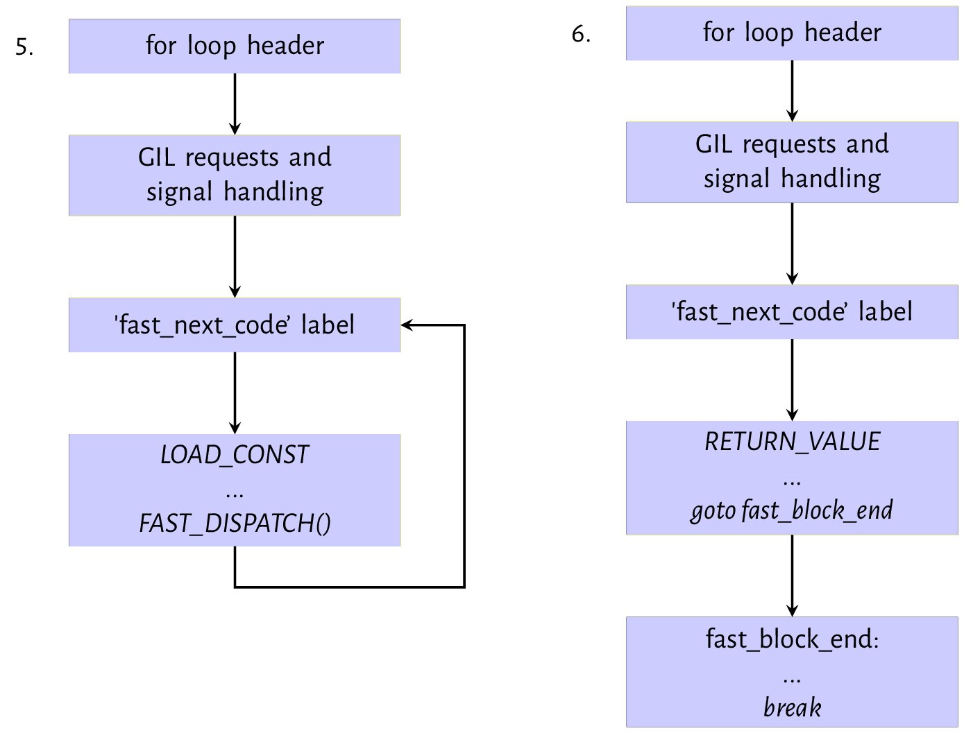 Figure 9.3: Evaluation path for `LOAD_CONST` and `RETURN_VALUE` instruction