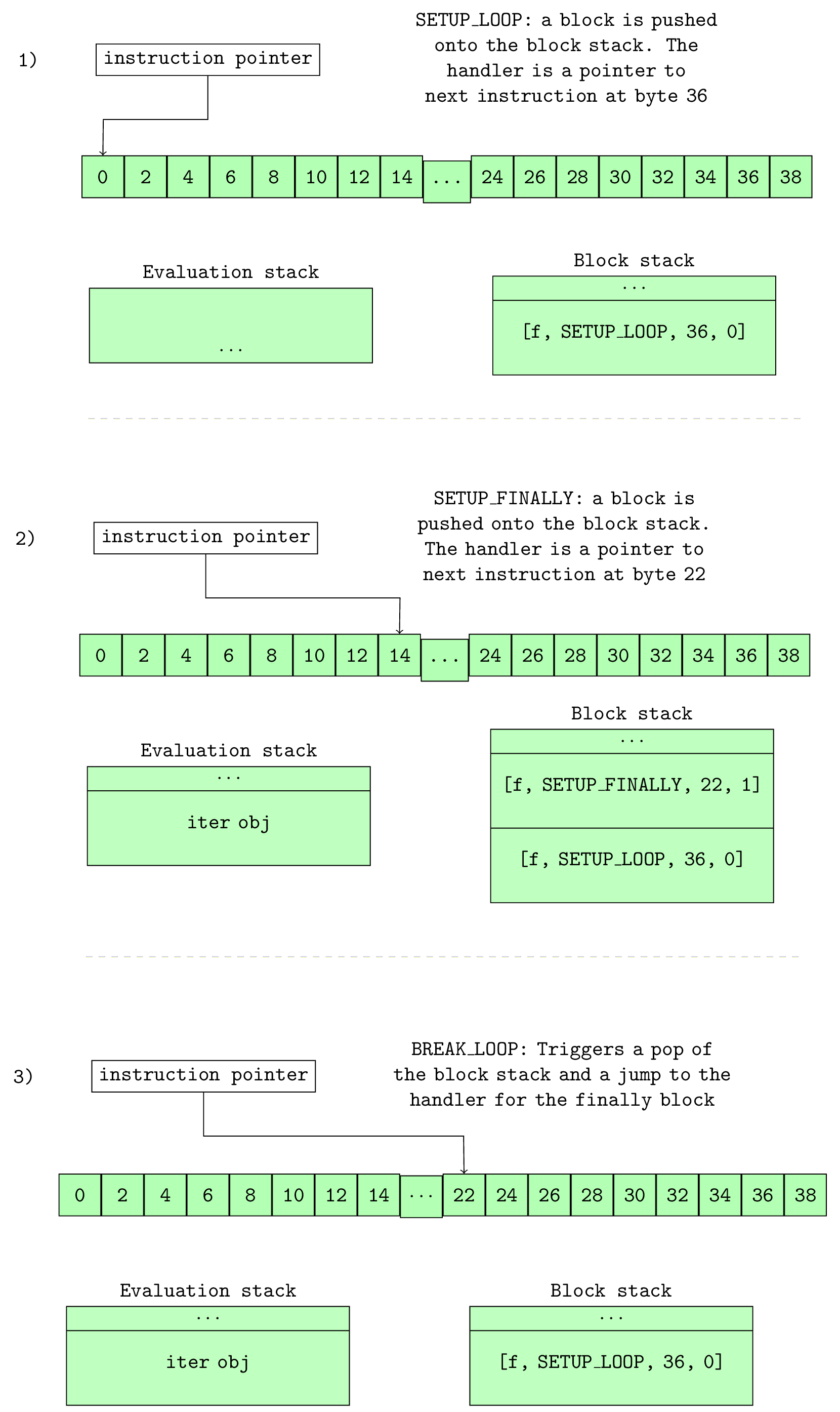 Figure 10.0: How the block stack changes with SETUP_* instructions