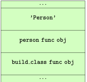 Figure 11.0 : State of evaluation stack just before `CALL_FUNCTION`
