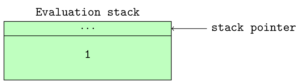 Figure 9.0: Stack pointer after a single value has been pushed onto the stack