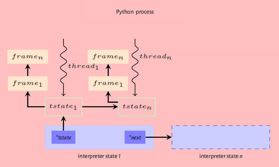 Figure 7.2: Interpreter state, thread state and frame relationship