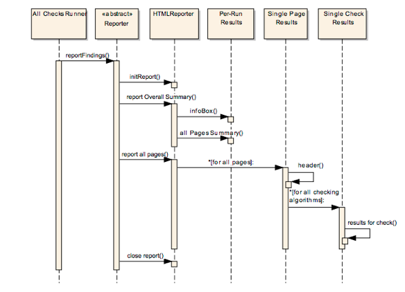 Example of Sequence Diagram