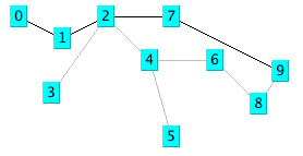 Breadth First Search in a Graph